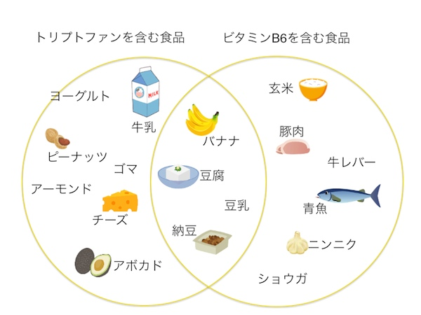トリプトファンを多く含む食品